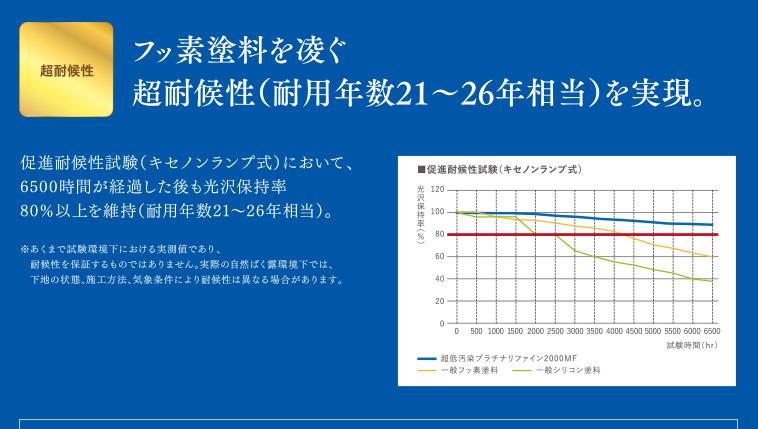 超耐候性|フッ素塗料を凌ぐ超耐候性(耐用年数21~26年相当)を実現。